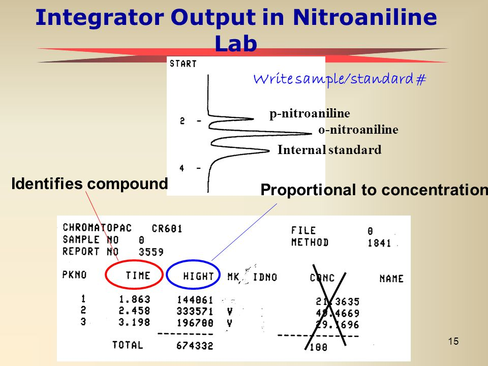 Integrator Output in Nitroaniline Lab