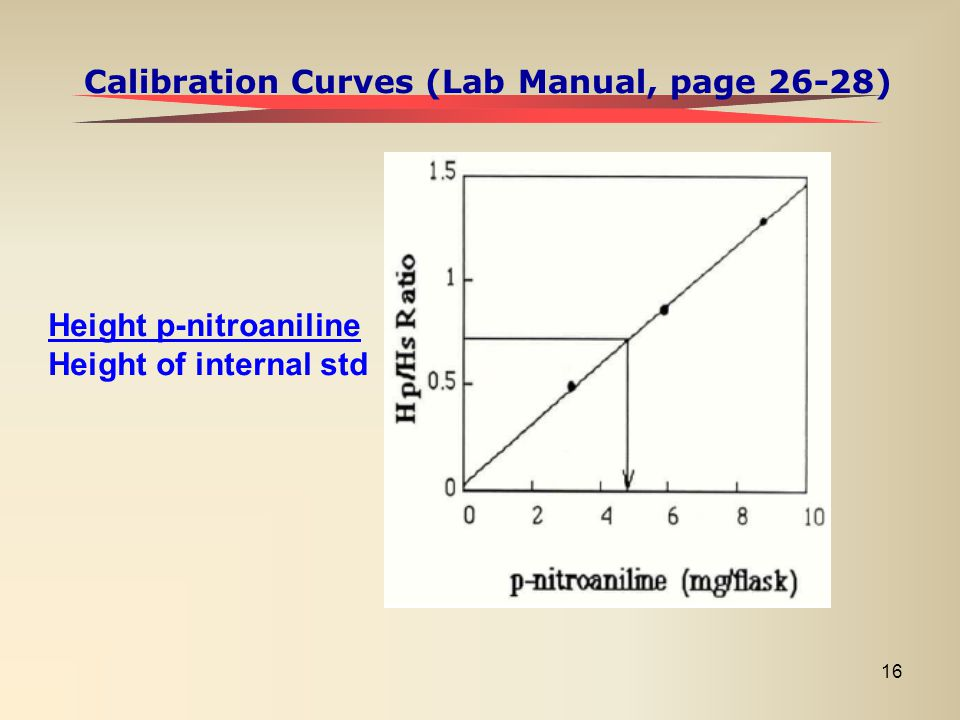 Calibration Curves (Lab Manual, page 26-28)