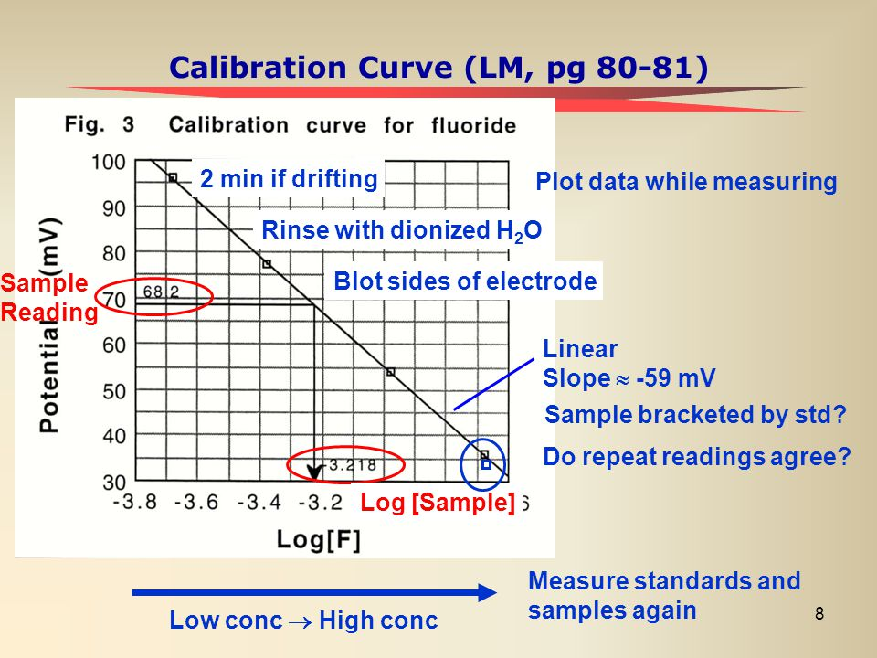 Calibration Curve (LM, pg 80-81)