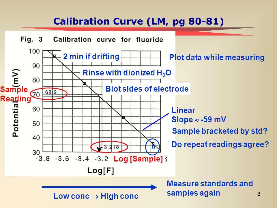Calibration Curve (LM, pg 80-81)