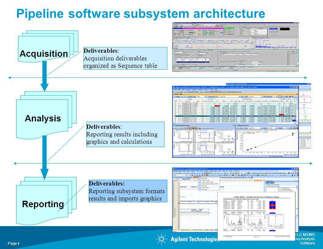 Pipeline software subsystem architecture