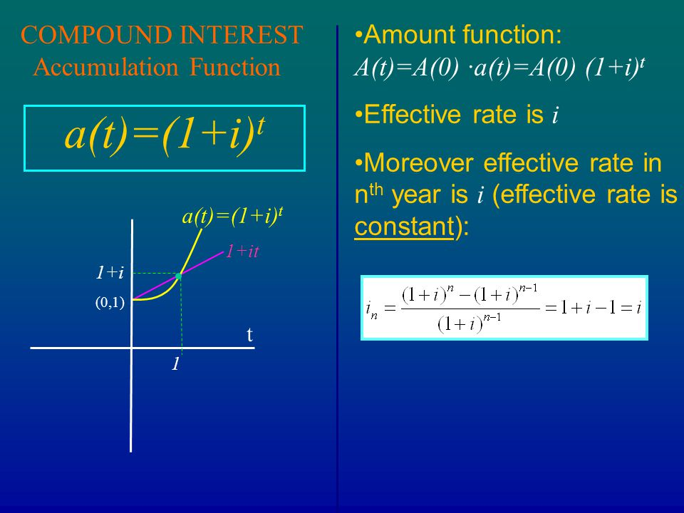 a(t)=(1+i)t COMPOUND INTEREST Accumulation Function