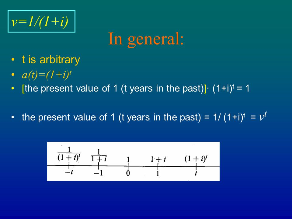 In general: v=1/(1+i) t is arbitrary a(t)=(1+i)t