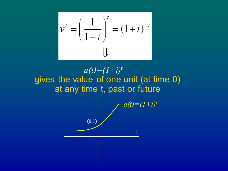 a(t)=(1+i)t gives the value of one unit (at time 0) at any time t, past or future