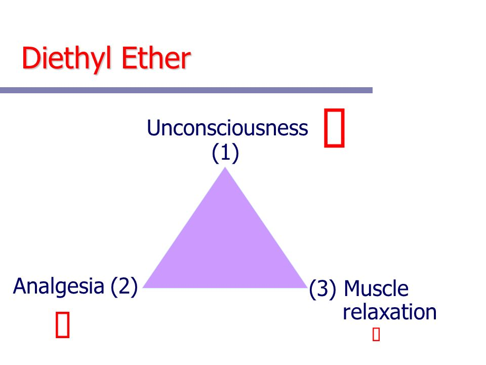 ü ü Diethyl Ether Unconsciousness (1) Analgesia (2) (3) Muscle