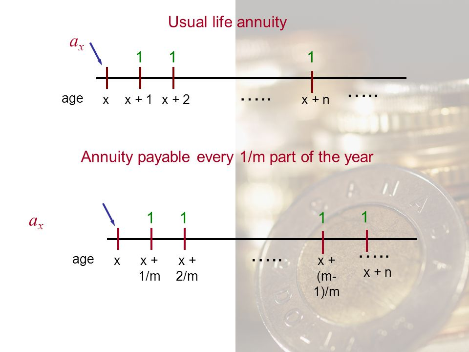 Annuity payable every 1/m part of the year