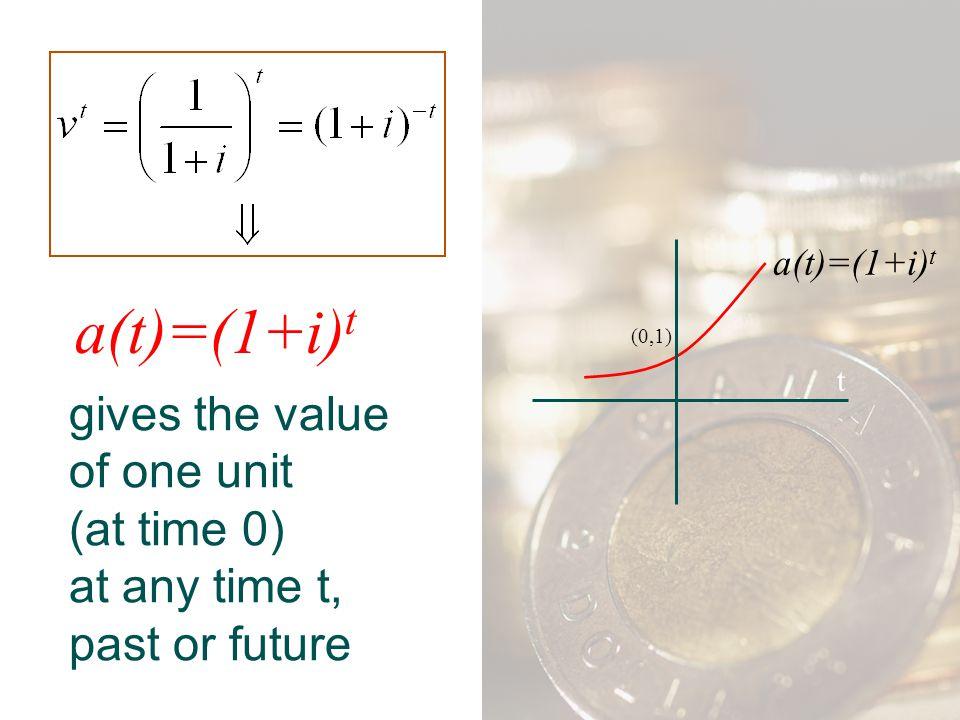 (0,1) t. a(t)=(1+i)t. a(t)=(1+i)t.