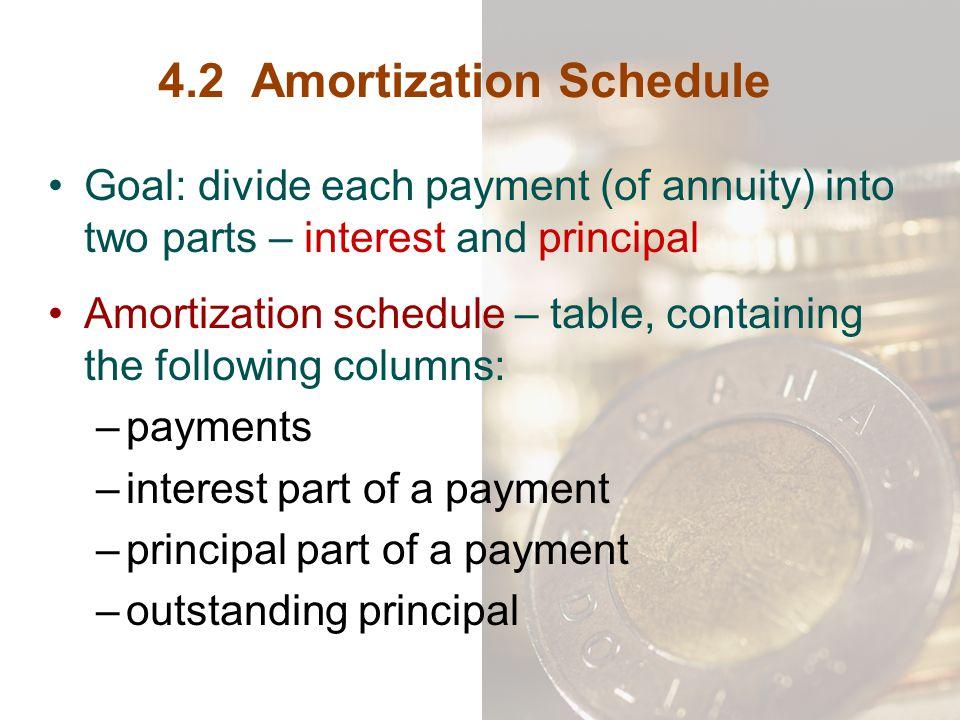 4.2 Amortization Schedule