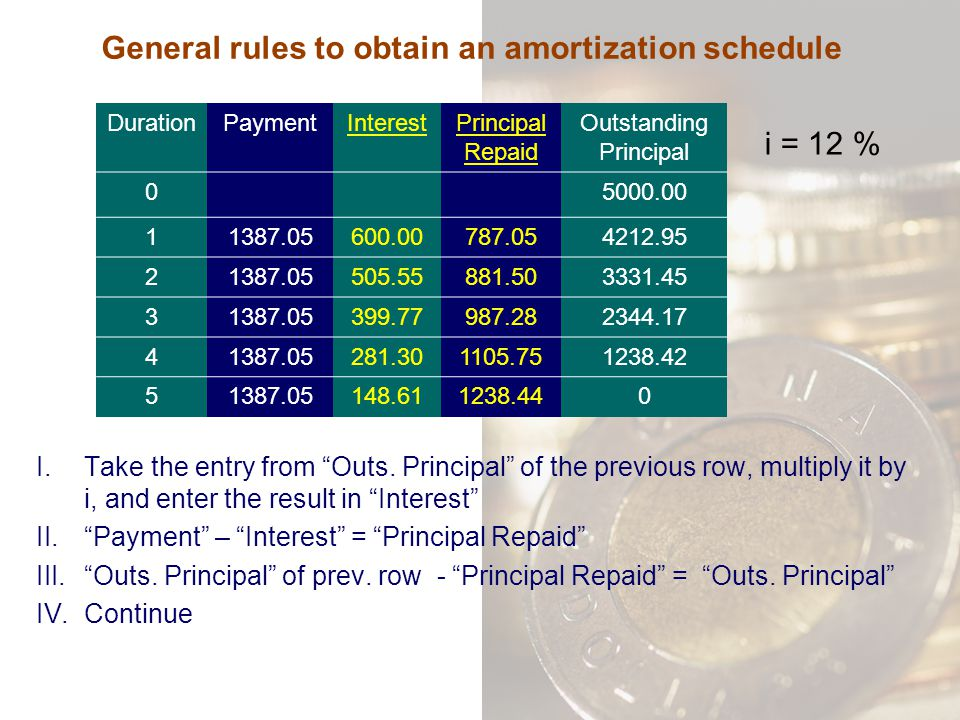 General rules to obtain an amortization schedule