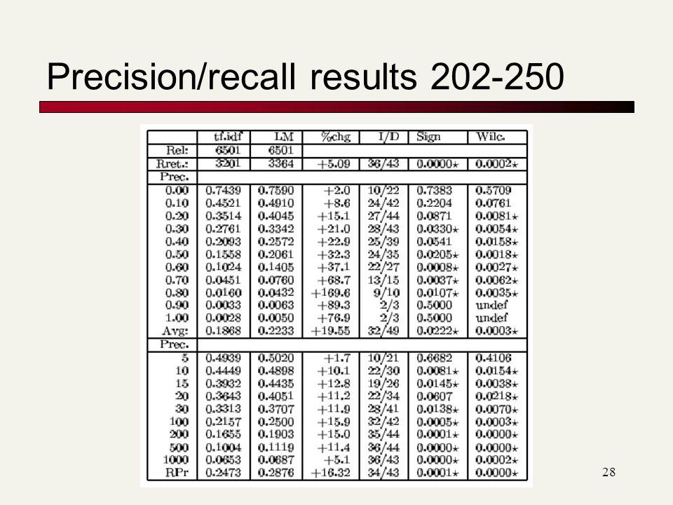 Precision/recall results 202-250