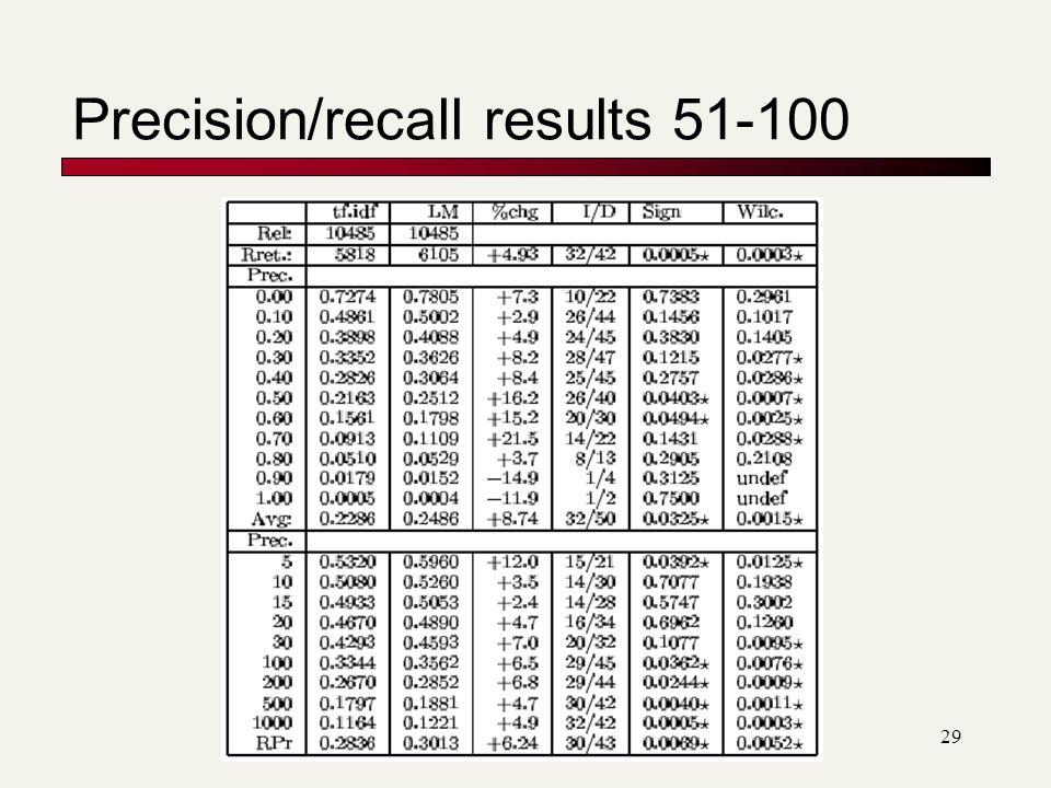 Precision/recall results 51-100