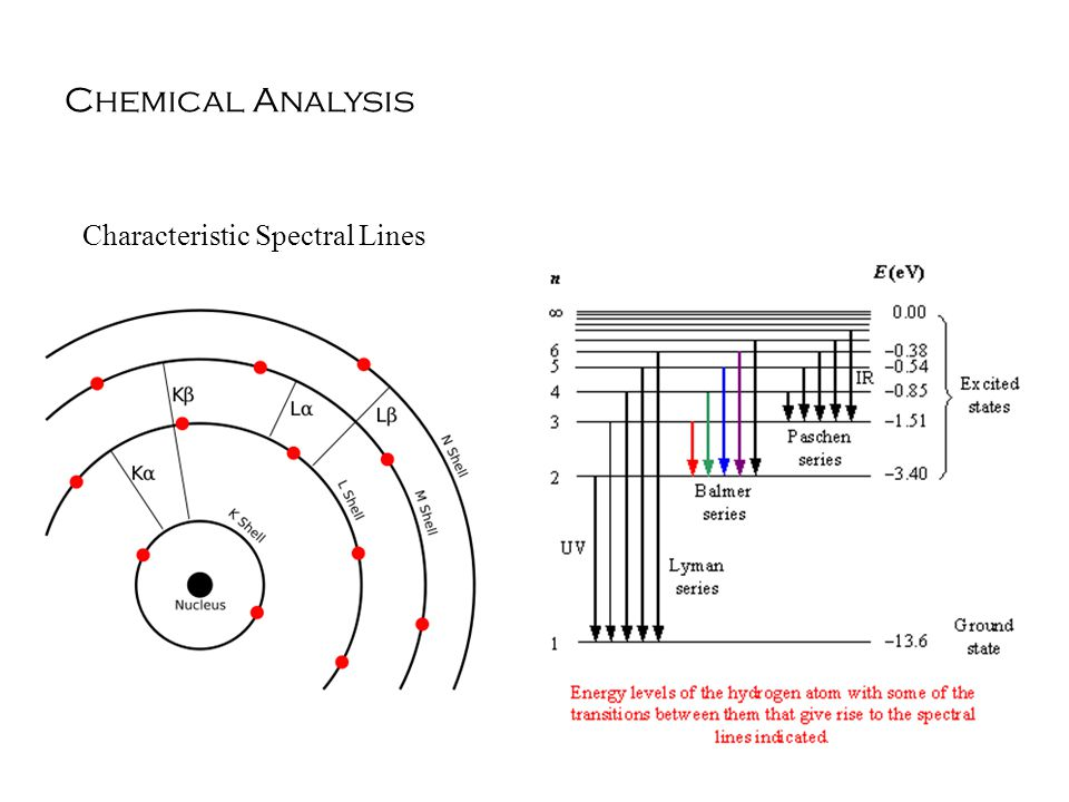 Chemical Analysis Characteristic Spectral Lines
