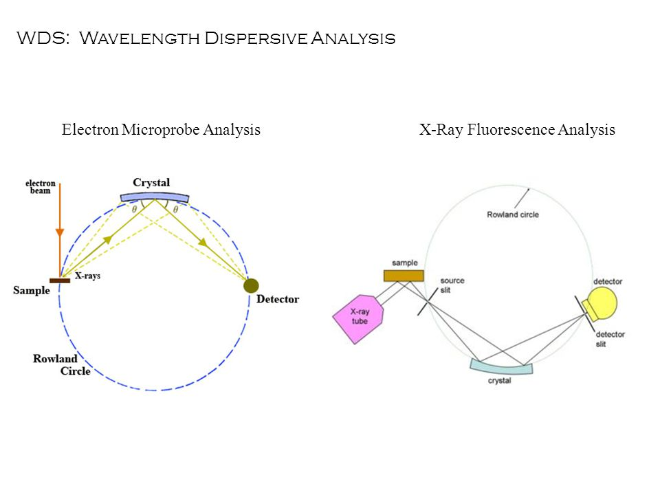 WDS: Wavelength Dispersive Analysis