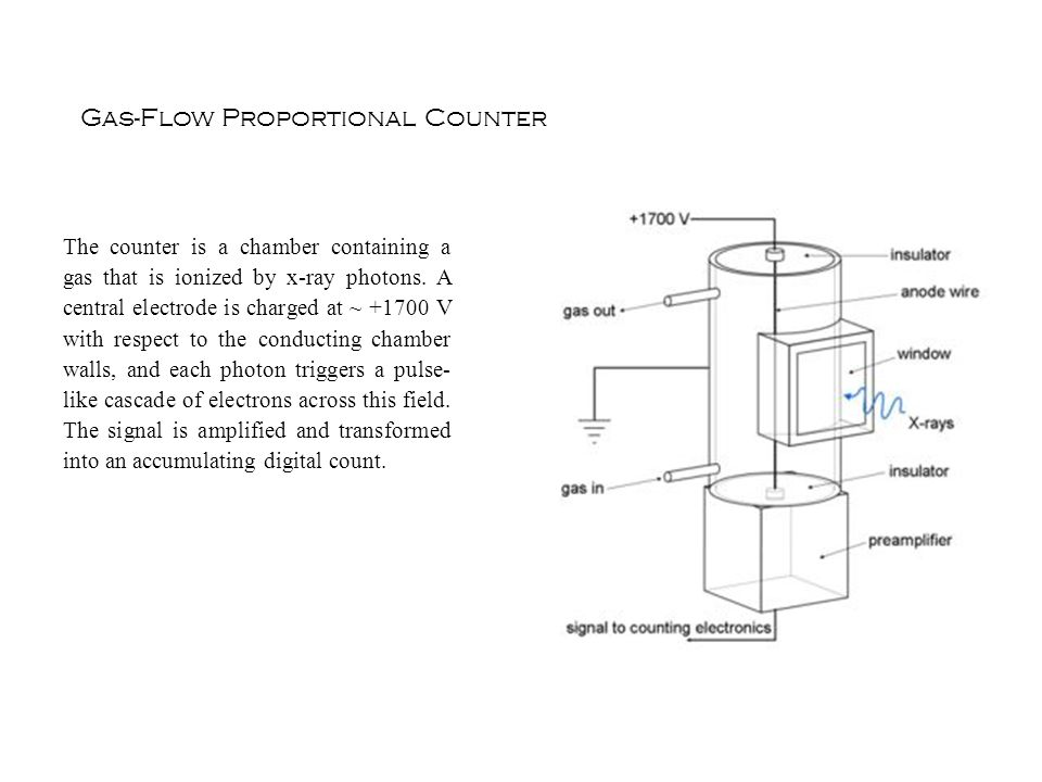 Gas-Flow Proportional Counter