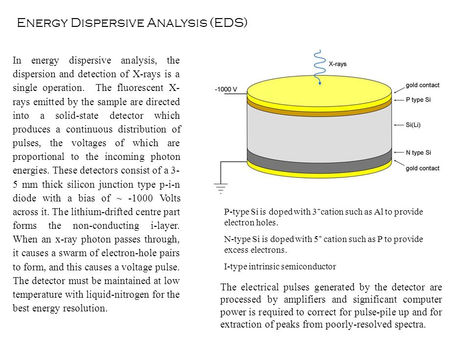 Energy Dispersive Analysis (EDS)