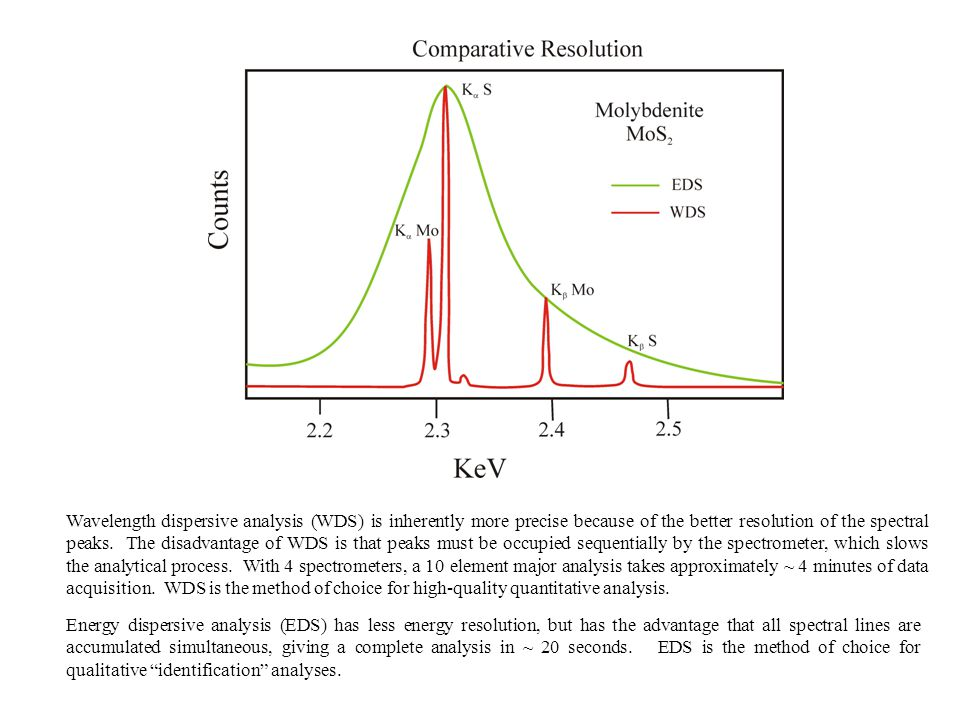 Wavelength dispersive analysis (WDS) is inherently more precise because of the better resolution of the spectral peaks. The disadvantage of WDS is that peaks must be occupied sequentially by the spectrometer, which slows the analytical process. With 4 spectrometers, a 10 element major analysis takes approximately ~ 4 minutes of data acquisition. WDS is the method of choice for high-quality quantitative analysis.