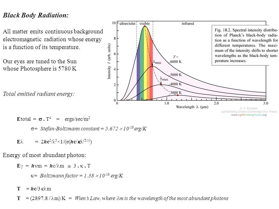 Black Body Radiation: All matter emits continuous background