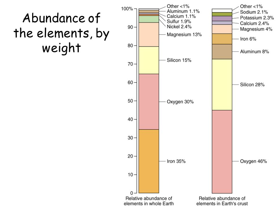 Abundance of the elements, by weight