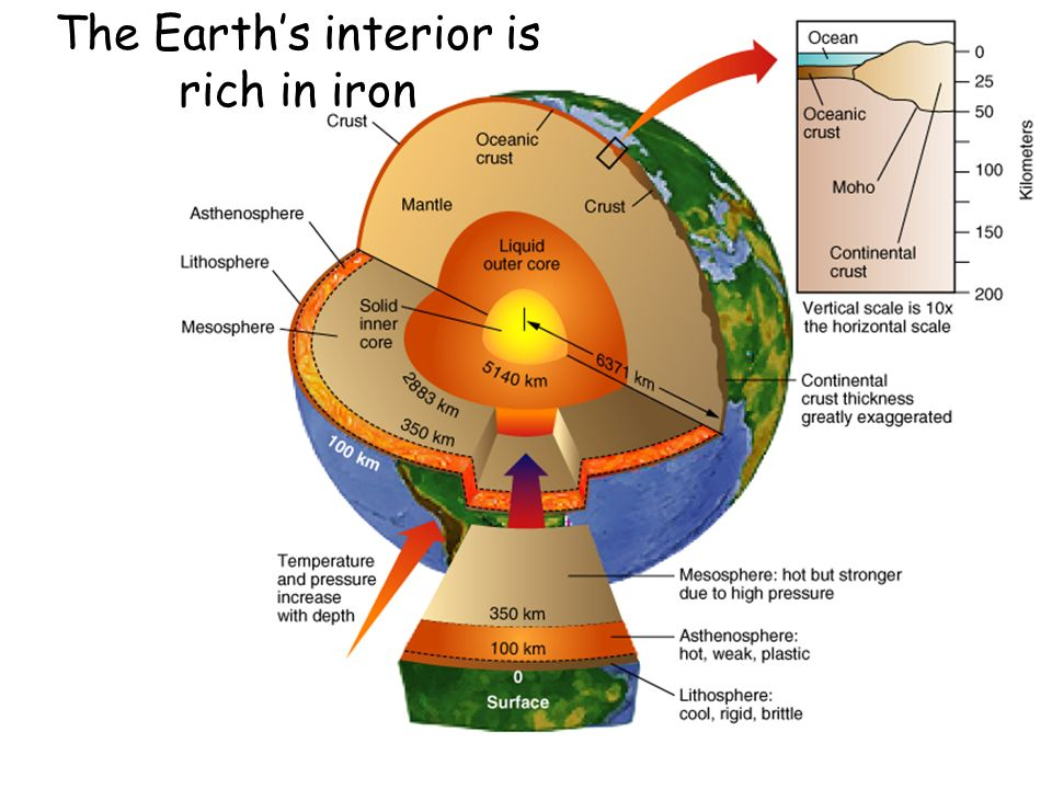 The Earth's interior is rich in iron