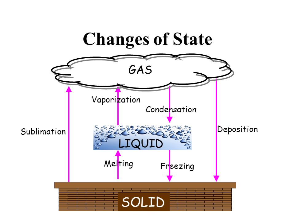 Changes of State SOLID GAS LIQUID Melting Vaporization Condensation