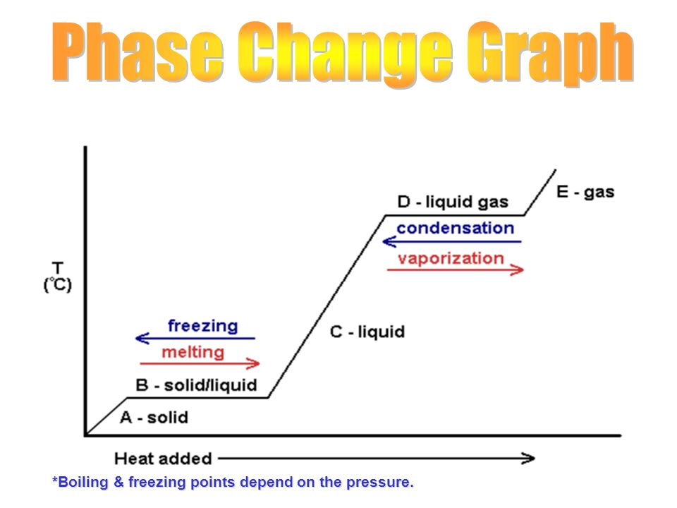 Phase Change Graph *Boiling & freezing points depend on the pressure.