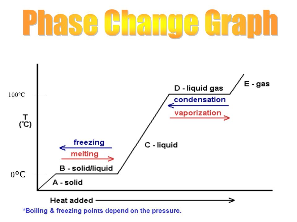 Phase Change Graph 0°C 100°C