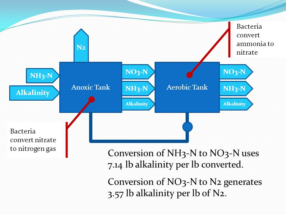 Conversion of NH3-N to NO3-N uses 7.14 lb alkalinity per lb converted.