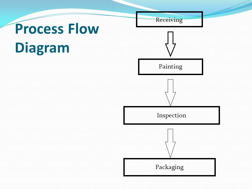 Painting Inspection Packaging Receiving Process Flow Diagram