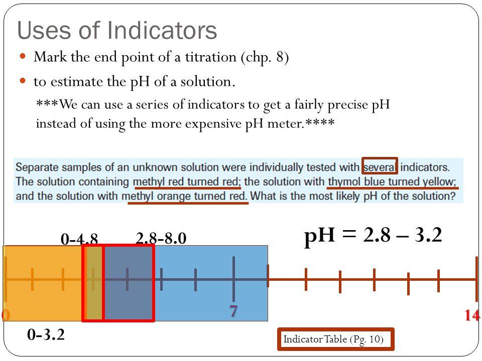 Uses of Indicators pH = 2.8 – 3.2 0-4.8 2.8-8.0 7 14 0-3.2