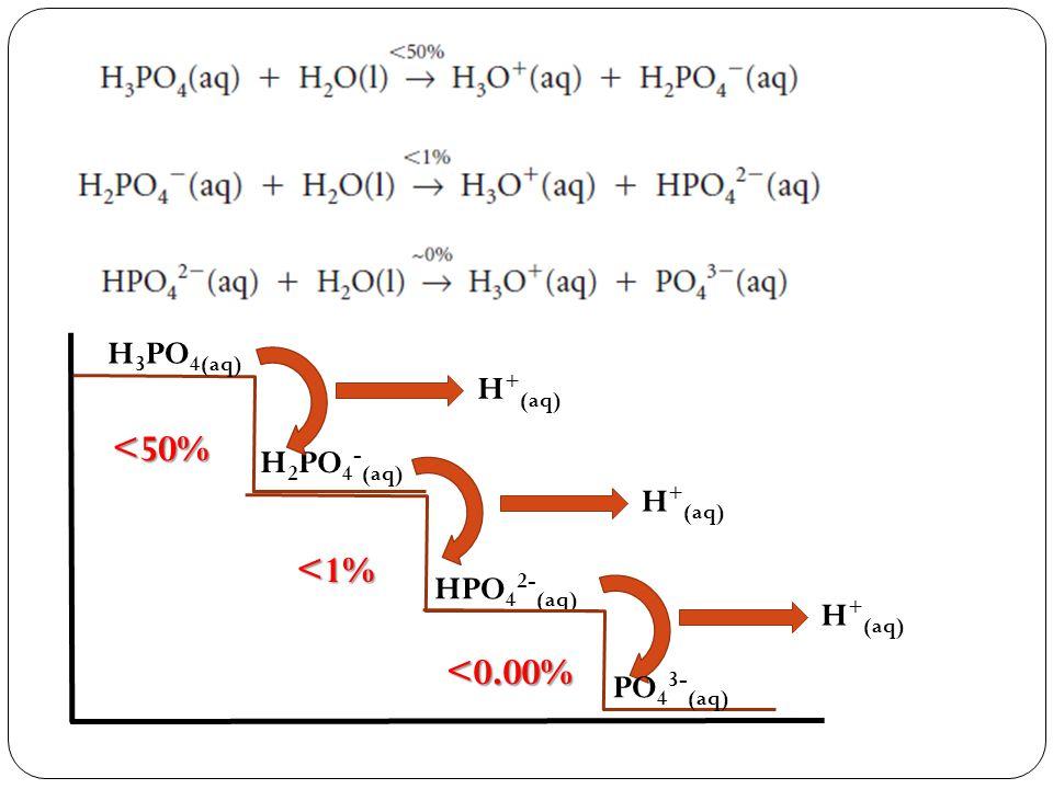<50% <1% <0.00% H3PO4(aq) H+(aq) H2PO4-(aq) H+(aq) HPO42-(aq)