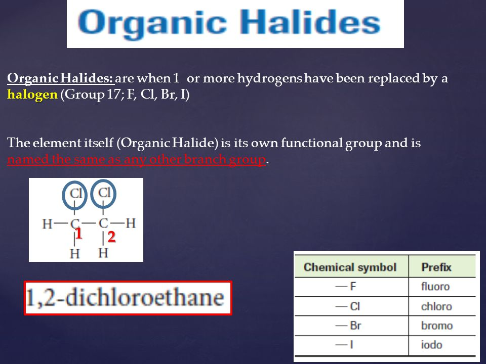 Organic Halides: are when 1 or more hydrogens have been replaced by a halogen (Group 17; F, Cl, Br, I)