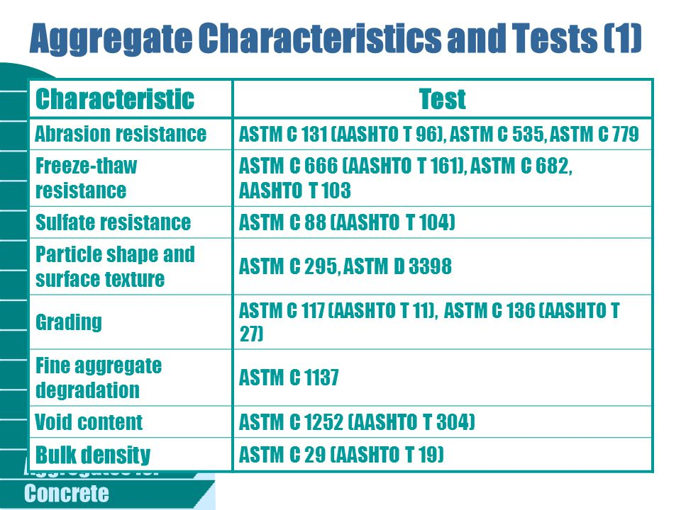 Aggregate Characteristics and Tests (1)
