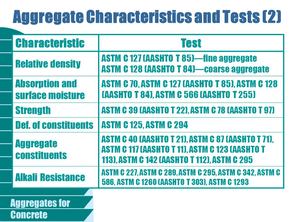 Aggregate Characteristics and Tests (2)