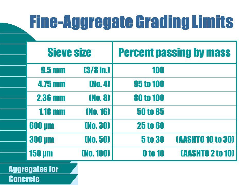 Fine-Aggregate Grading Limits