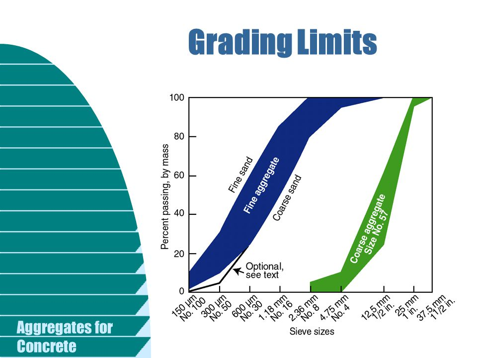 Grading Limits