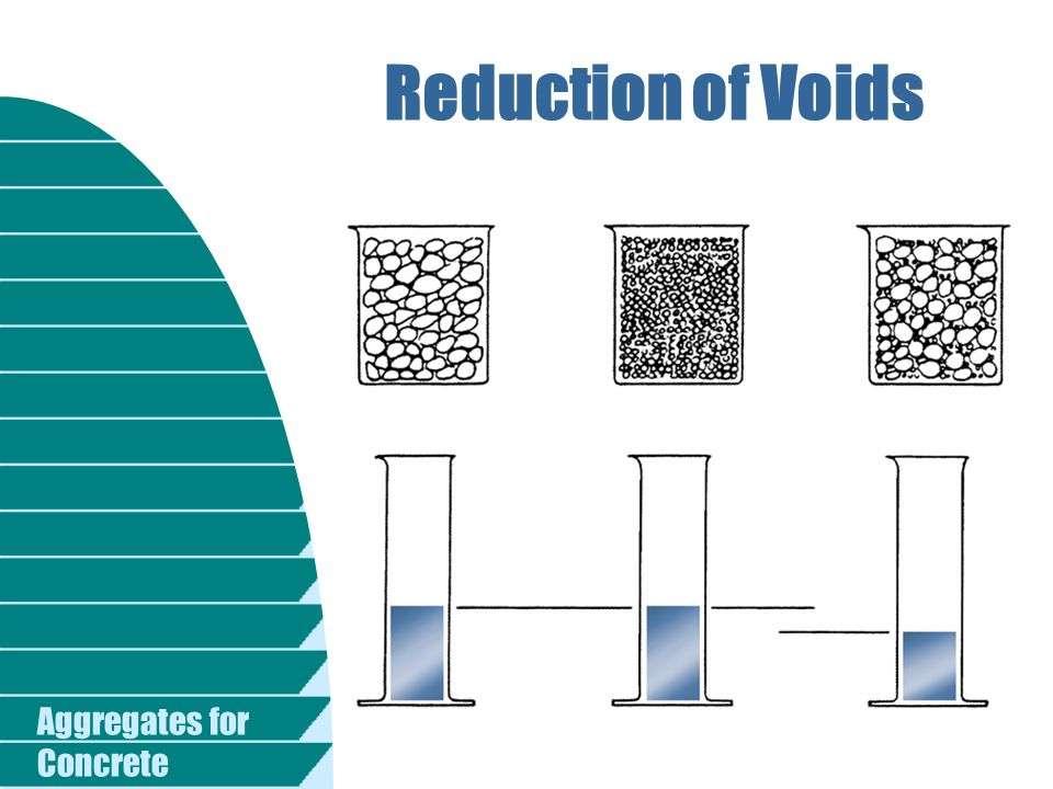 Reduction of Voids