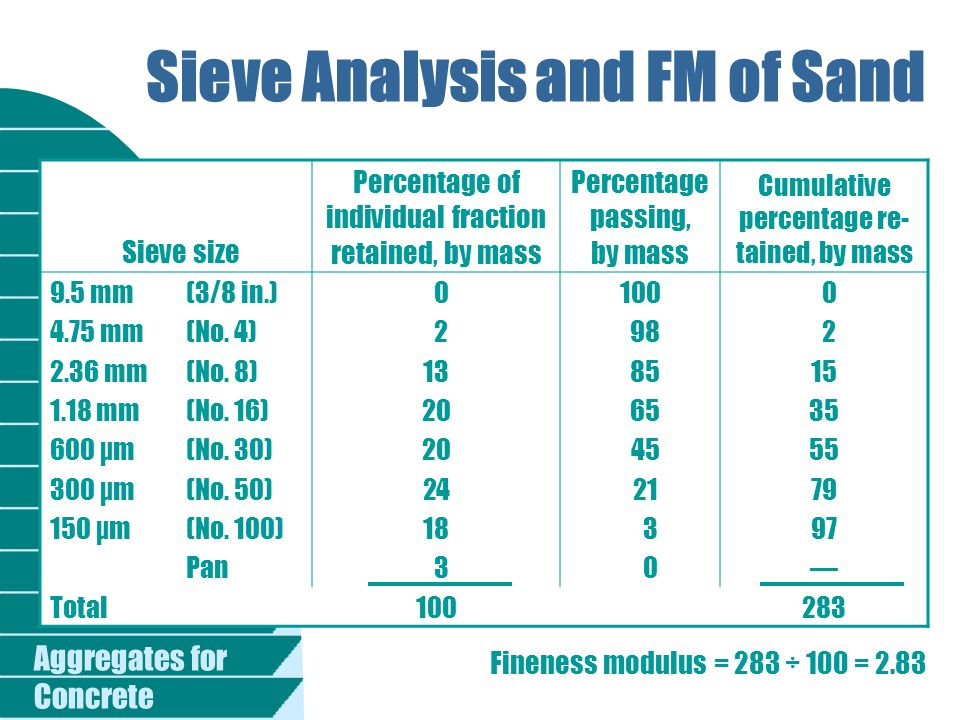 Sieve Analysis and FM of Sand