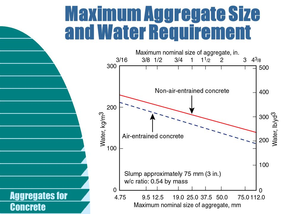Maximum Aggregate Size and Water Requirement