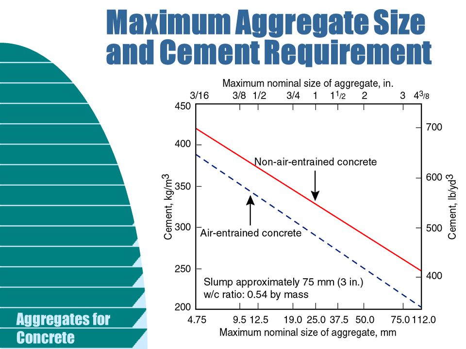 Maximum Aggregate Size and Cement Requirement