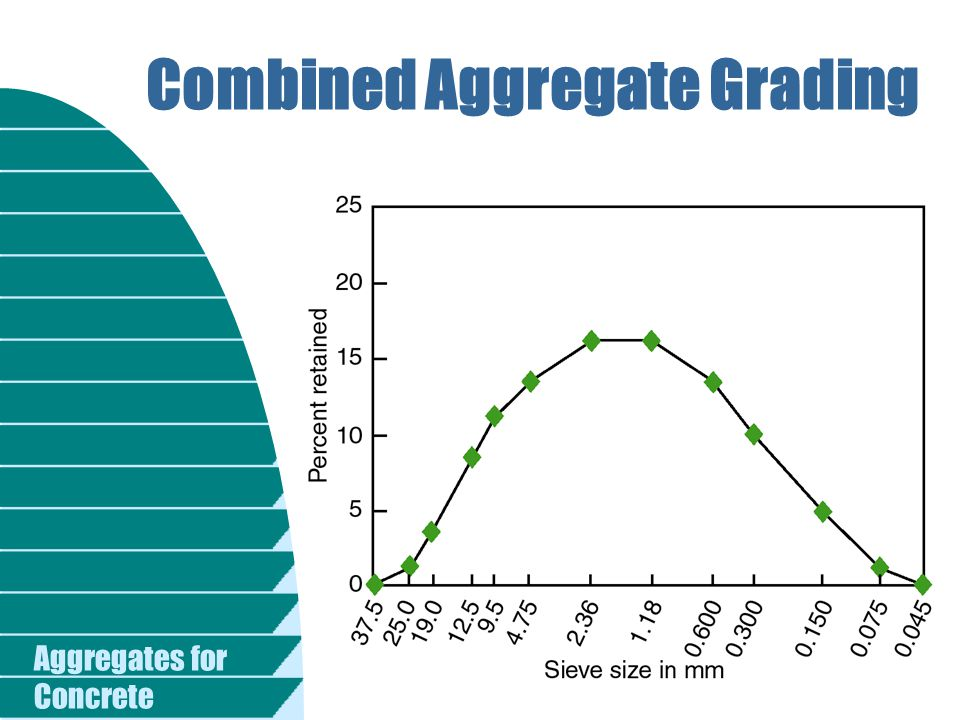 Combined Aggregate Grading