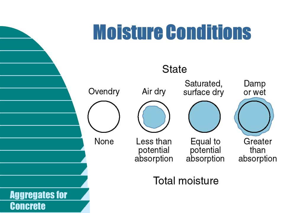 Moisture Conditions Fig Moisture conditions of aggregate.