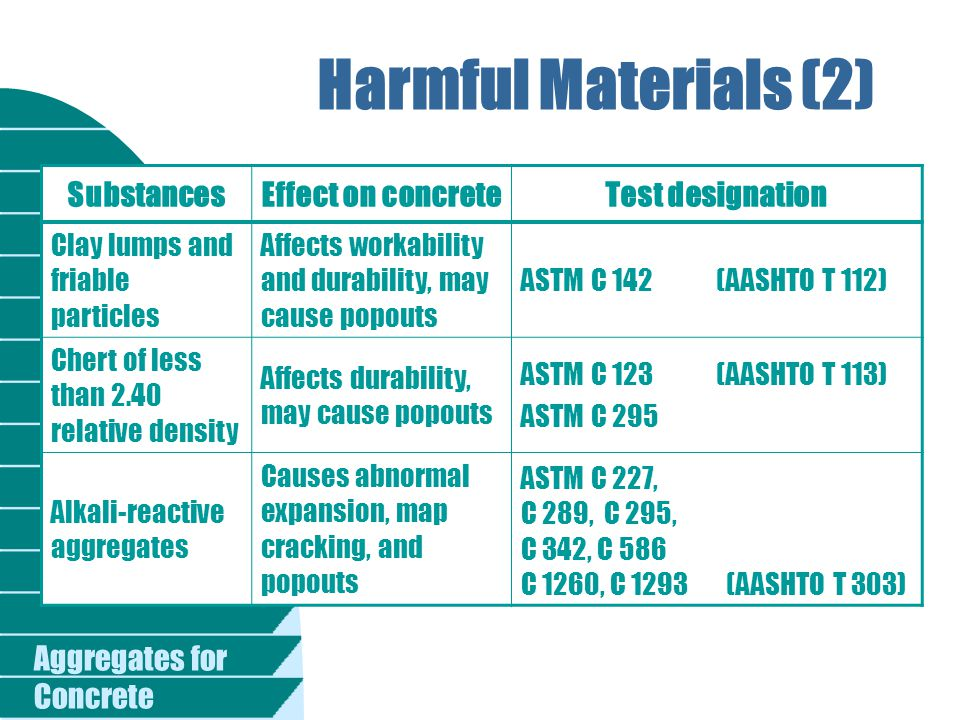 Harmful Materials (2) Substances Effect on concrete Test designation
