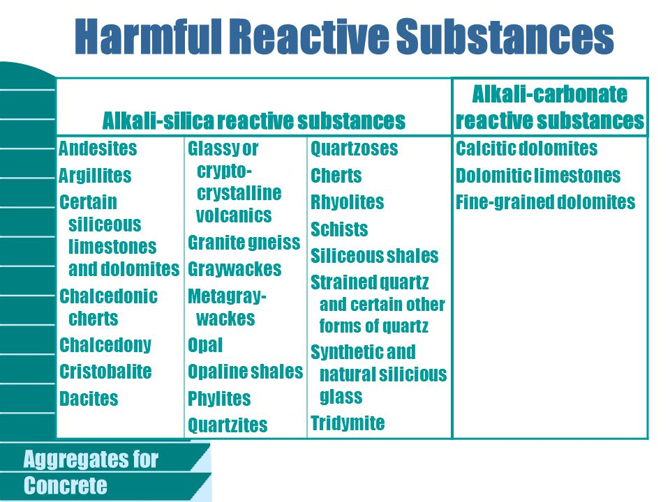 Harmful Reactive Substances