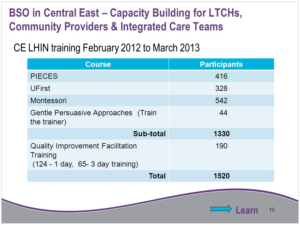 BSO in Central East – Capacity Building for LTCHs, Community Providers & Integrated Care Teams
