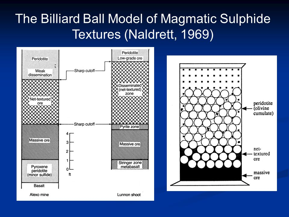 The Billiard Ball Model of Magmatic Sulphide Textures (Naldrett, 1969)