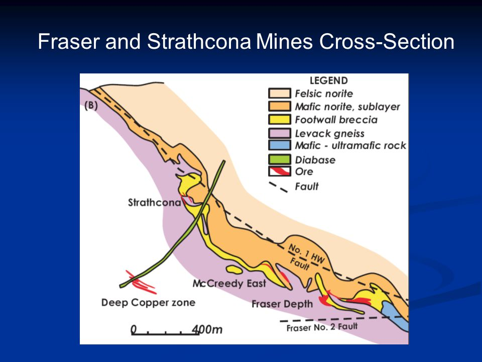 Fraser and Strathcona Mines Cross-Section