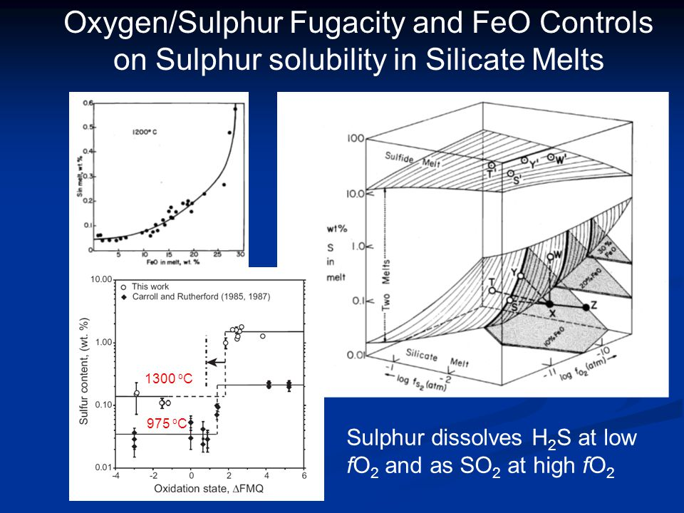 Oxygen/Sulphur Fugacity and FeO Controls on Sulphur solubility in Silicate Melts