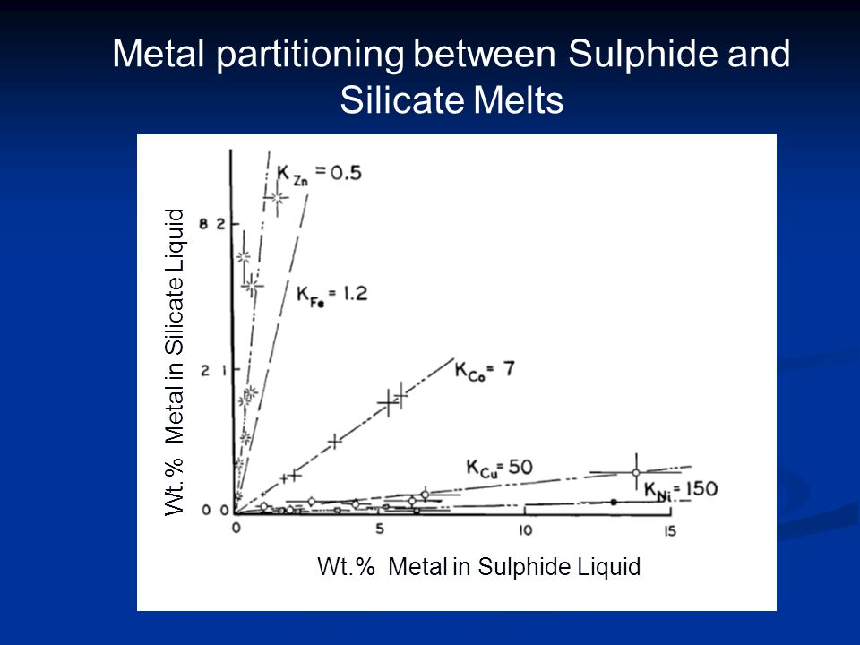 Metal partitioning between Sulphide and Silicate Melts