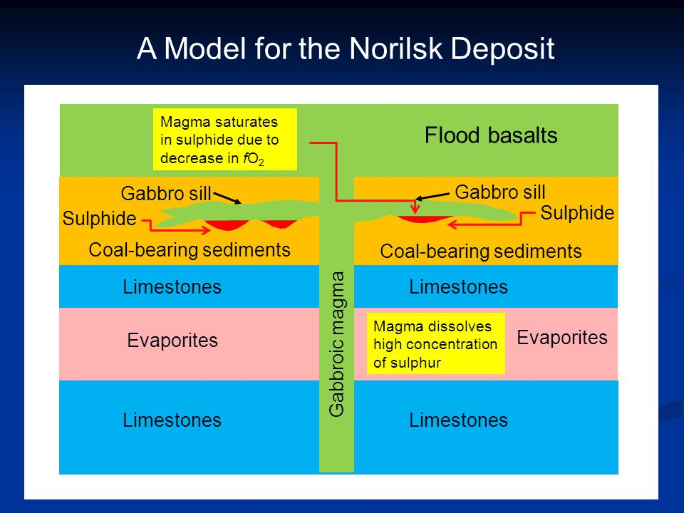 A Model for the Norilsk Deposit