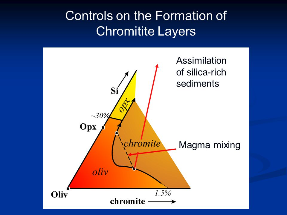 Controls on the Formation of Chromitite Layers
